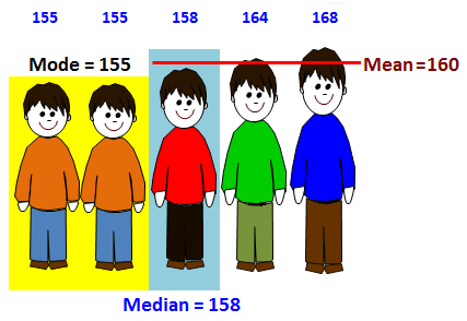 mode median and the mean measures of central tendency Mean, median, & mode example practice: mean and really it's an attempt to find a measure of central tendency khan academy is a 501(c)(3.