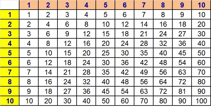 Times Tables | Ms Garcia Math